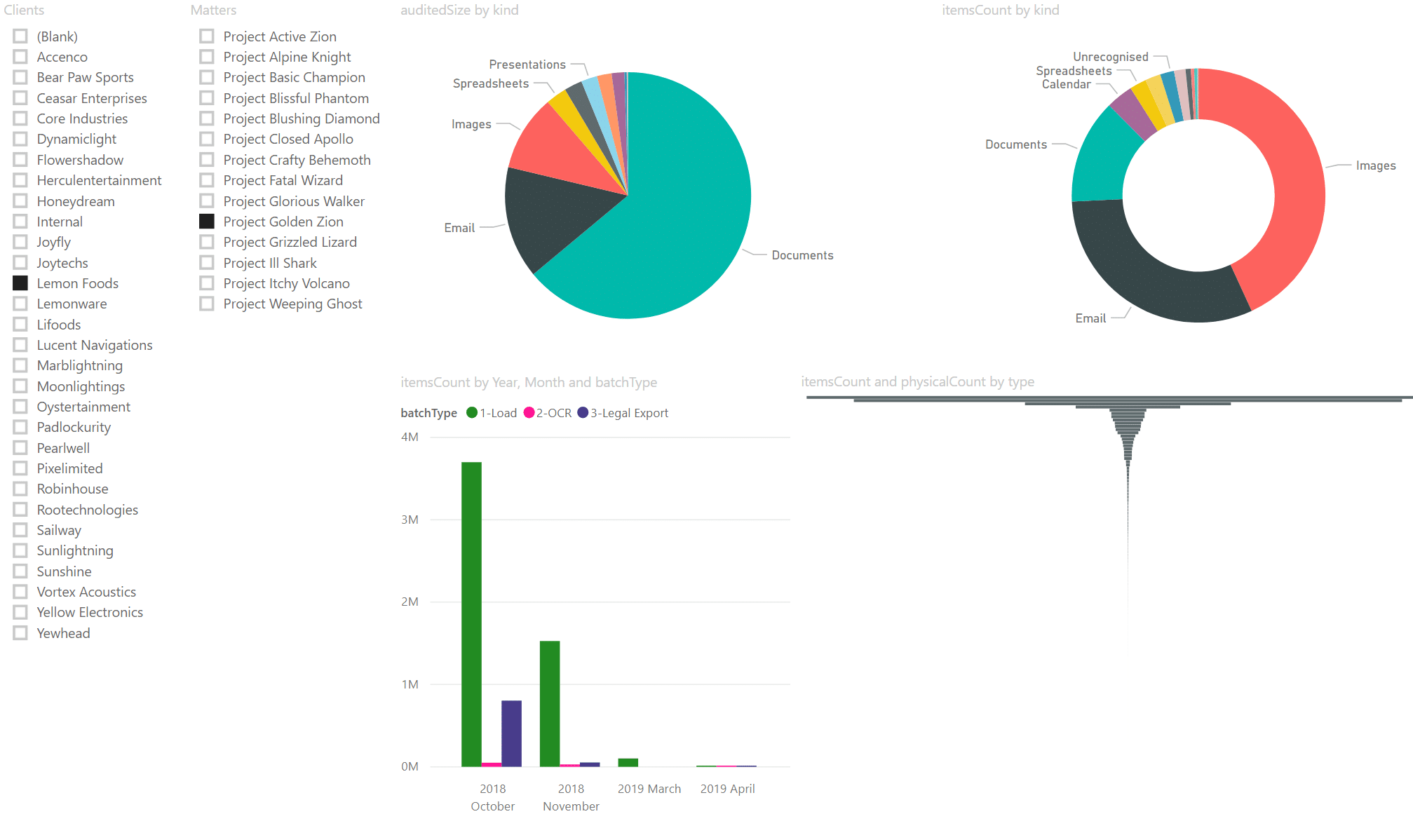 Matter Overview